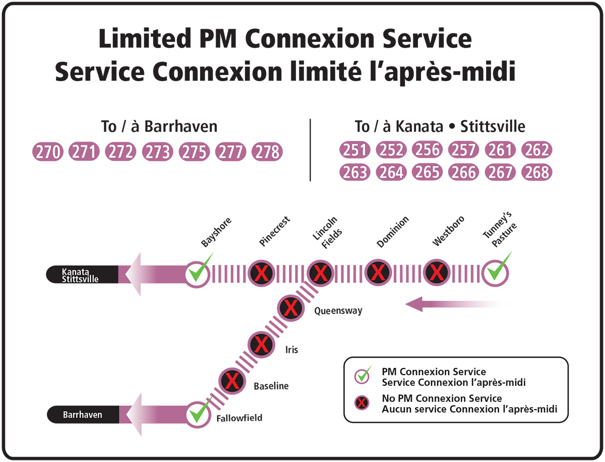 Connexion routes 251, 252, 256, 257, 261–268, 270–273, 275, 277, 278 bypass Westboro, Dominion, Lincon Fields, Pinecrest, Queensway & Iris stations