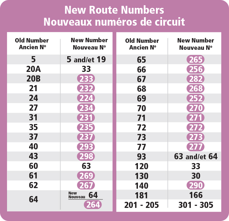 New route numbers table