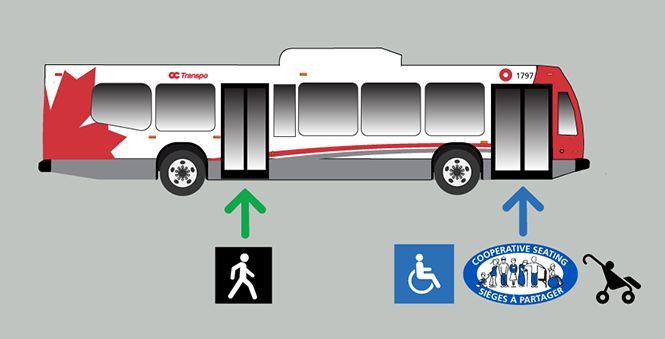 Rear-door boarding on all buses. Customers with accessibility and Cooperative Seating requirements may board at the front door.