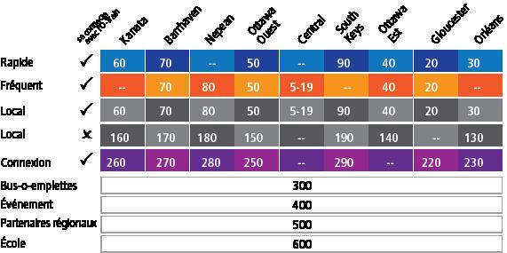 Distribution des numéros de circuit