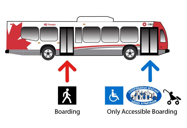 Image - Rear-door boarding on all buses
