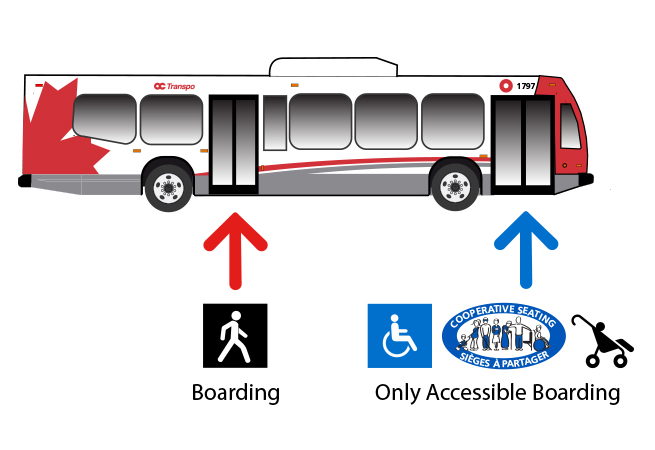 Bus graphic with pedestrian icon pointing to rear doors with text: Boarding. Wheelchair symbol pointing to front doors with text: Accessible boarding only.