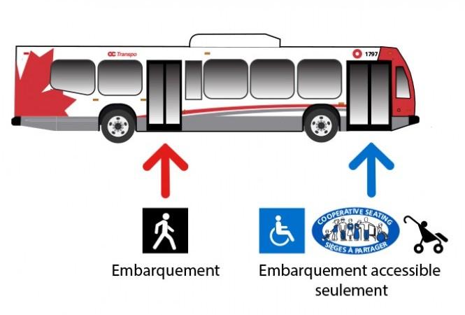 Image - Embarquement par les portes arrière dans tous les autobus